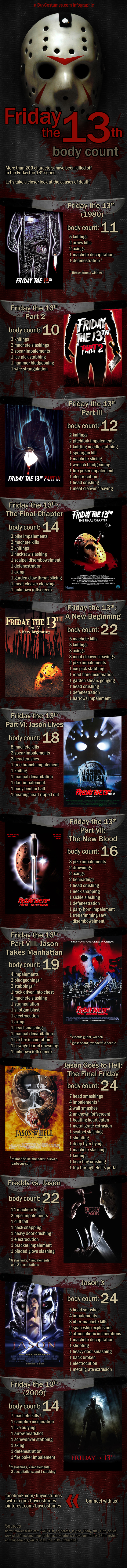 friday the 13th body count
