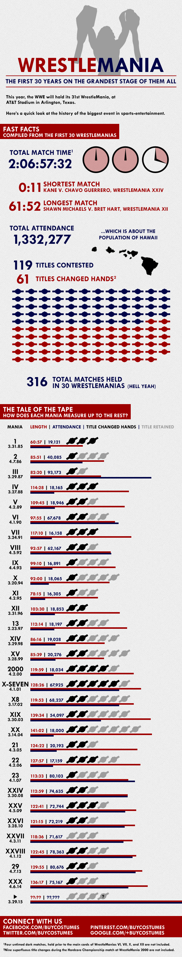WWE WrestleMania infographic - stats about the first 30 years of WrestleMania